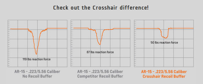 Crosshair-Difference