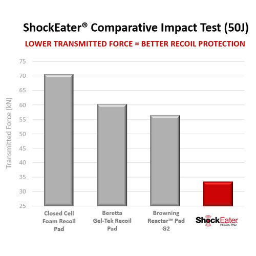 ShockEater-Recoil-Pad-Comparative-Impact-Test